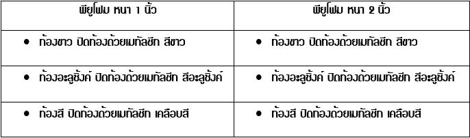 หลังคาเเซนวิช พียูโฟม มี 2 ความหนา คือ พียูหนา 1 นิ้ว และ พียู หนา 2 นิ้ว