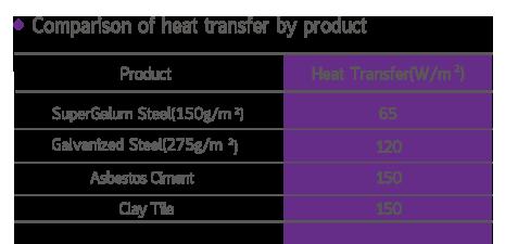 เปรียบเทียบการนำความร้อนระหว่างประเภทสินค้า